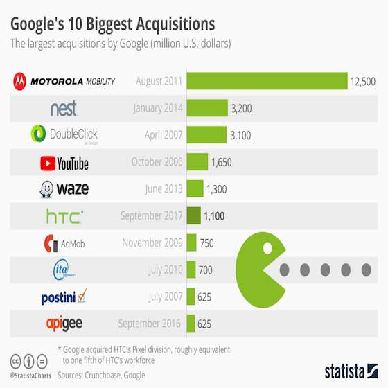 Google's 10 Biggest Acquisitions