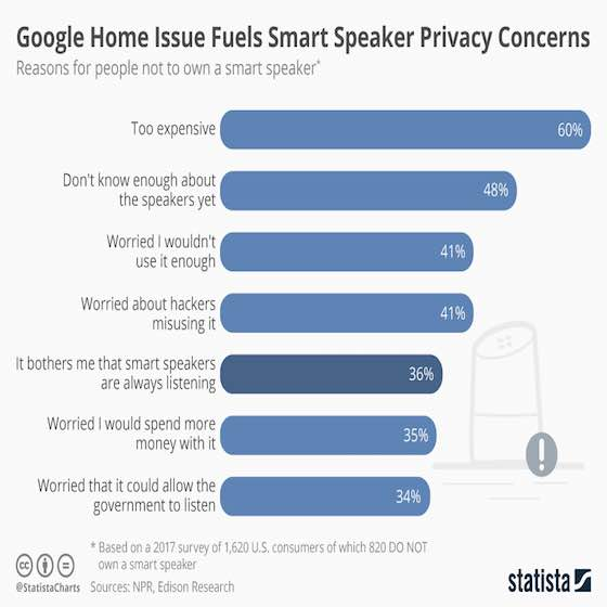 Smart Speakers Place in the Home