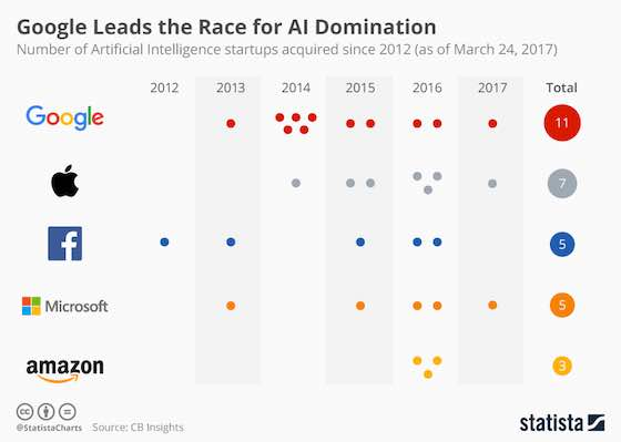 Google Leads AI Domination Race
