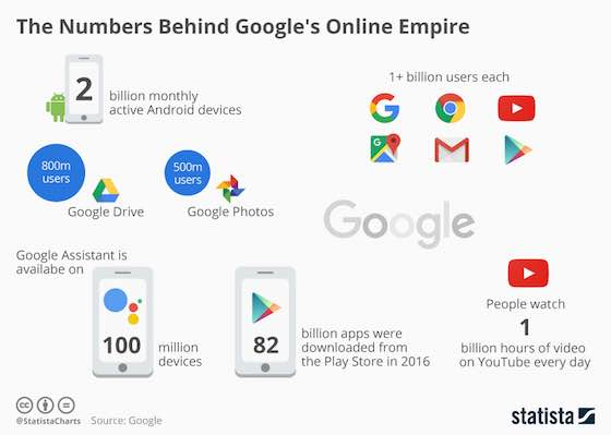 The Numbers Behind Google's Online Empire