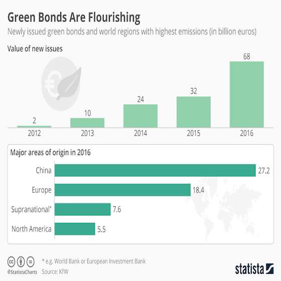 Green Bonds Are Flourishing