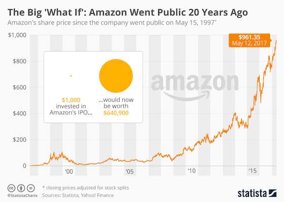 Had You Invested in Amazon's IPO