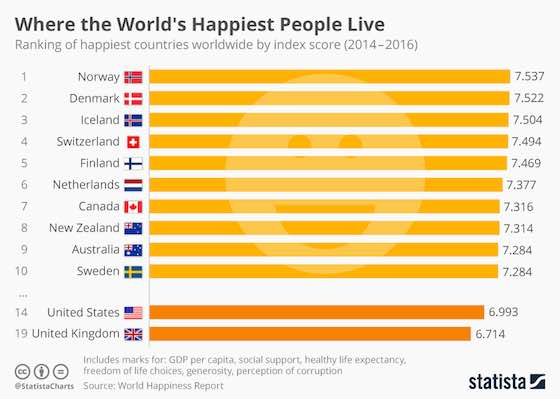 The World's Happiest People
