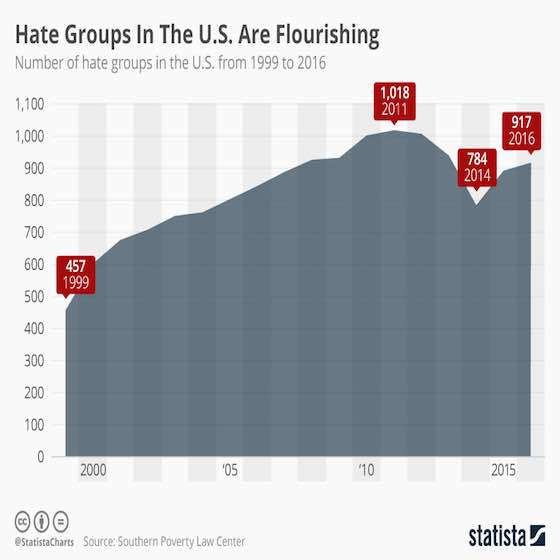 Hate Groups In The U.S. Are Flourishing