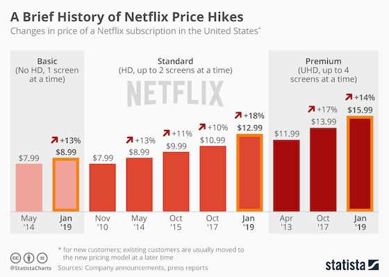 History of Netflix Price Hikes