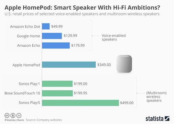 How Apple's HomePod Measures Up