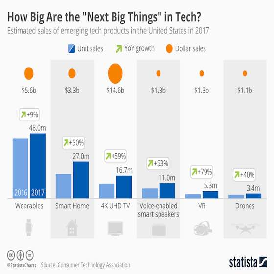 How Big Are the 'Next Big Things' in Tech?