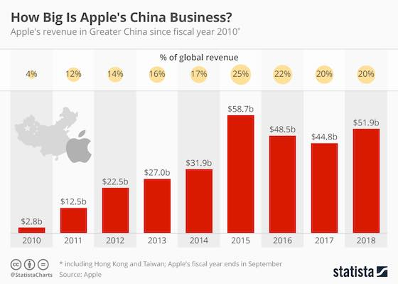 How Big Is Apple's China Business?