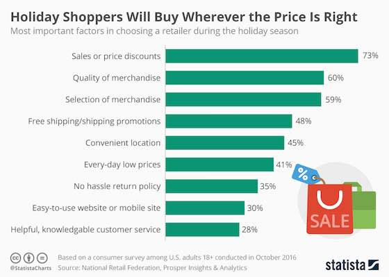 How Holiday Shoppers Decide Where to Buy