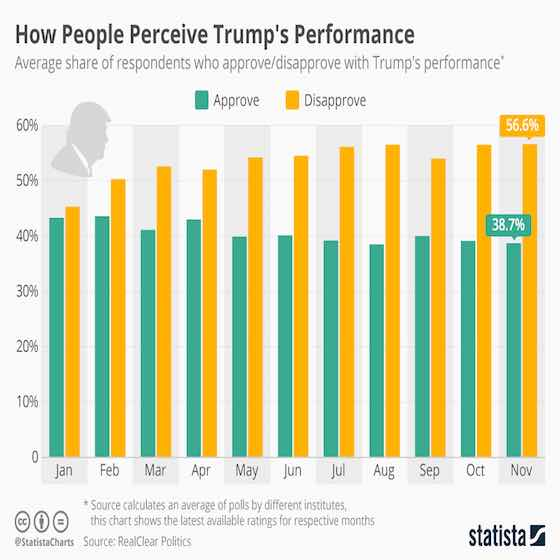 How People Perceive Trump's Performance