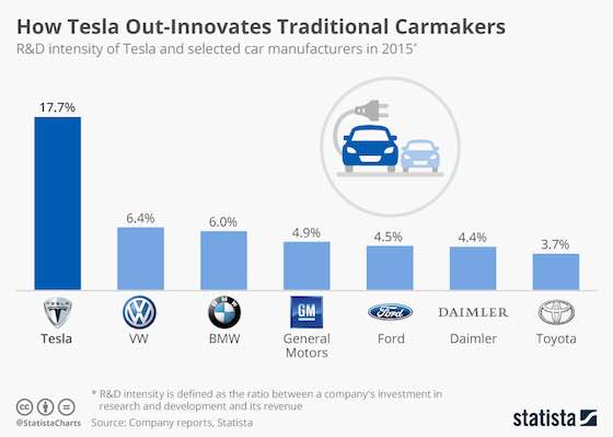 How Tesla Out-Innovates