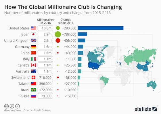 How The Global Millionaire Club Is Changing
