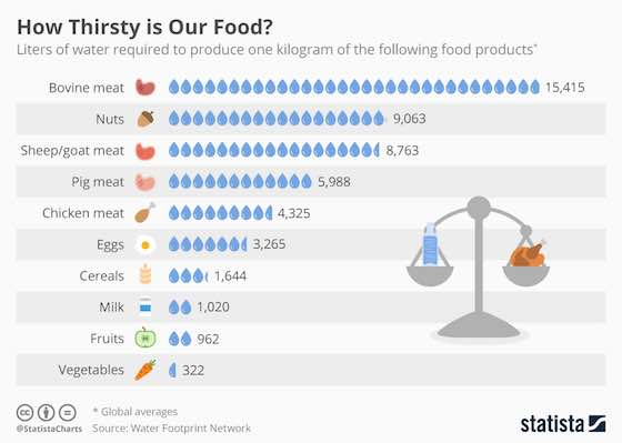 How Thirsty is Our Food?