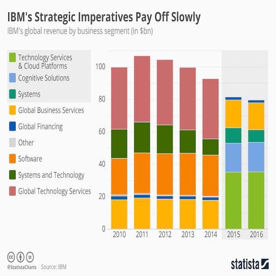IBM's Strategic Imperatives Pay Off Slowly