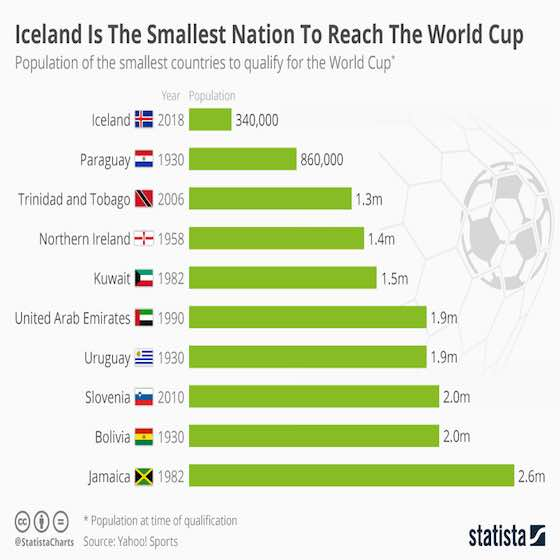 Iceland Smallest Nation To Ever Reach FIFA World Cup