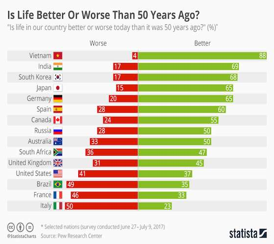Is Life Better Or Worse Than 50 Years Ago?