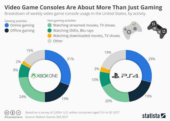 Is Xbox One X Worth the Price?
