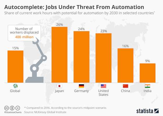 Jobs Under Threat From Automation