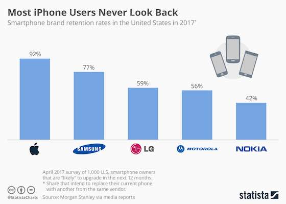 Most iPhone Users Never Look Back