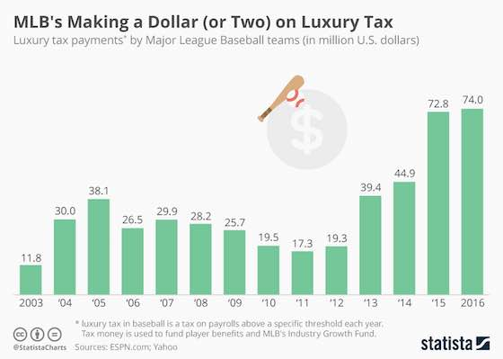 MLB's Luxury Tax