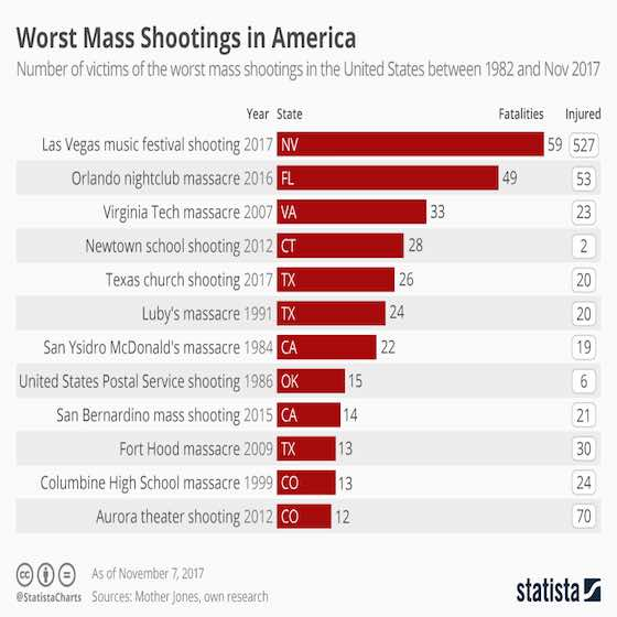 Mass Shootings in America
