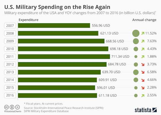 Military Spending on the Rise Again