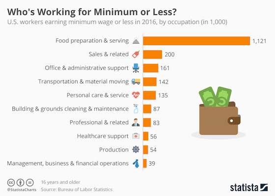 Minimum Wage Industries