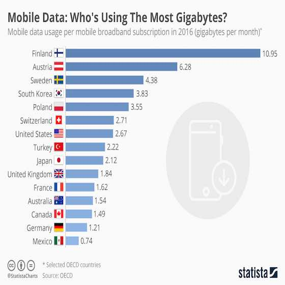 Mobile Data: Who's Using The Most