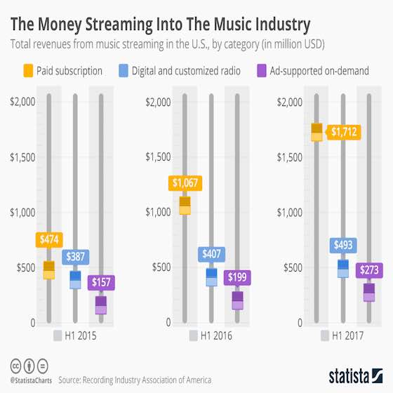 The Money Streaming Into The Music Industry