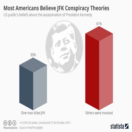 Most Americans Believe JFK Conspiracy Theories