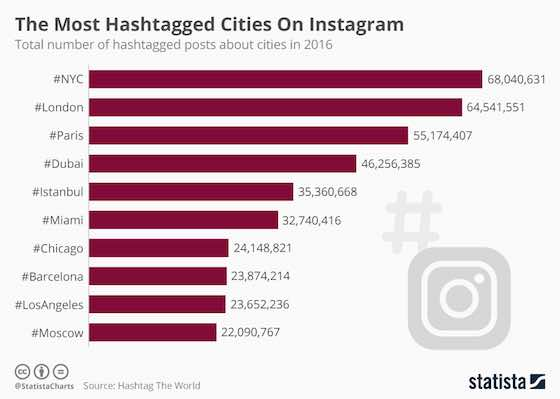 Most Hashtagged Cities On Instagram
