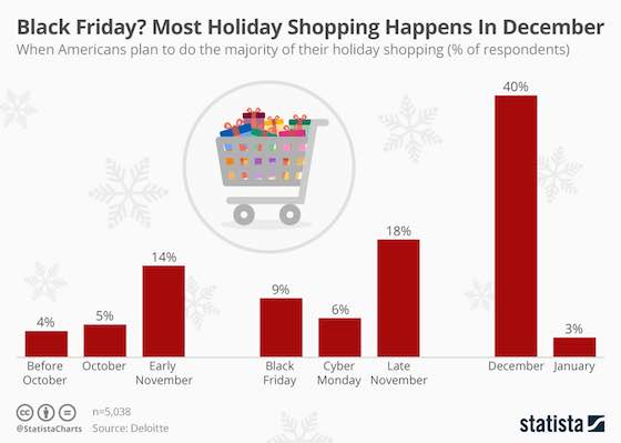 Most Holiday Shopping Happens In December