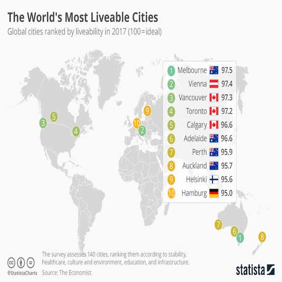 The World's Most Liveable Cities