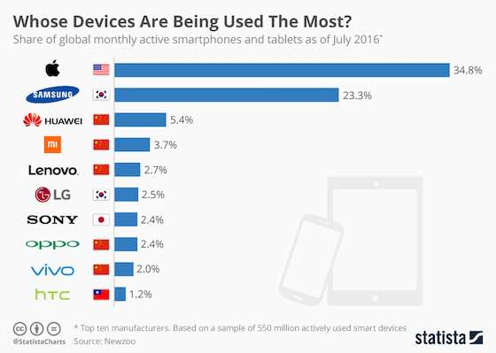 Most Used Devices