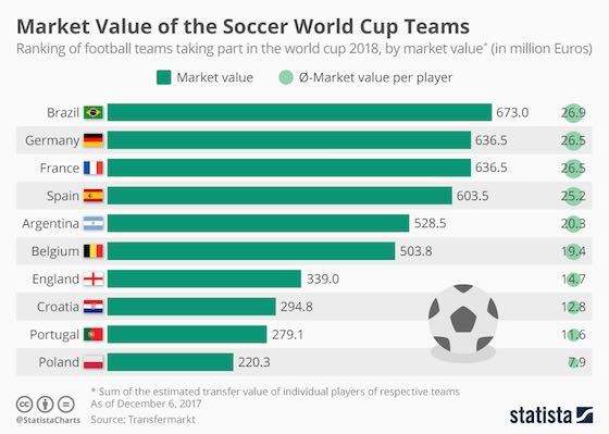 Most Valuable World Cup Soccer Teams