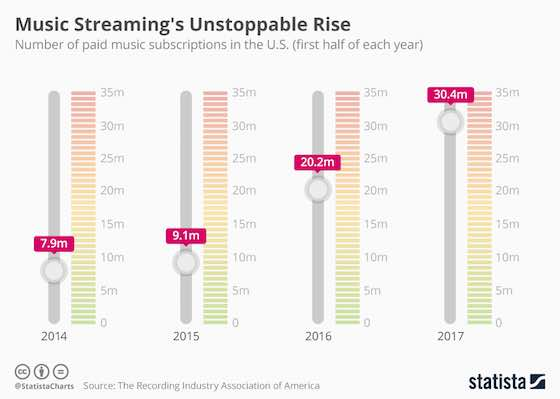 Music Streaming's Unstoppable Rise