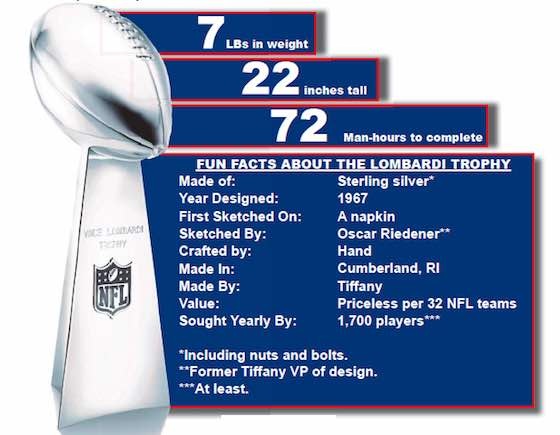 Super Bowl Trophy By The Numbers