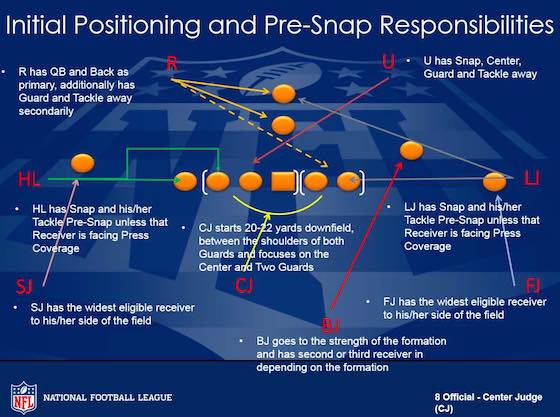 Initial Positioning and Pre-Snap Responsibilities