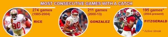 NFL 2017: Larry The Legend Fitzgerald