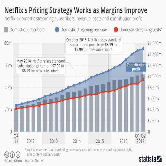 Netflix's Pricing Strategy Works as Margins Improve