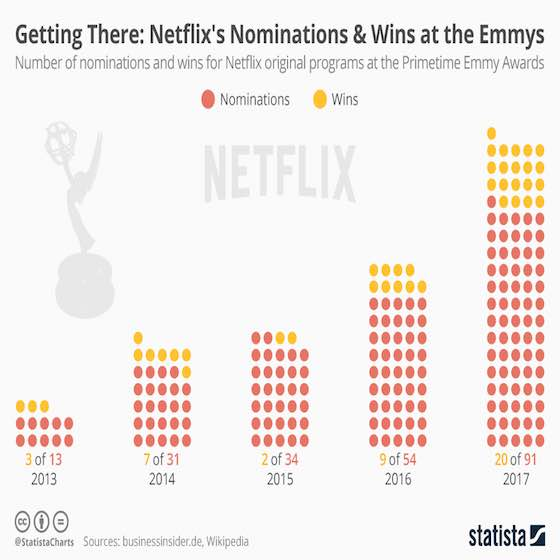 Netflix Shines at the Emmys