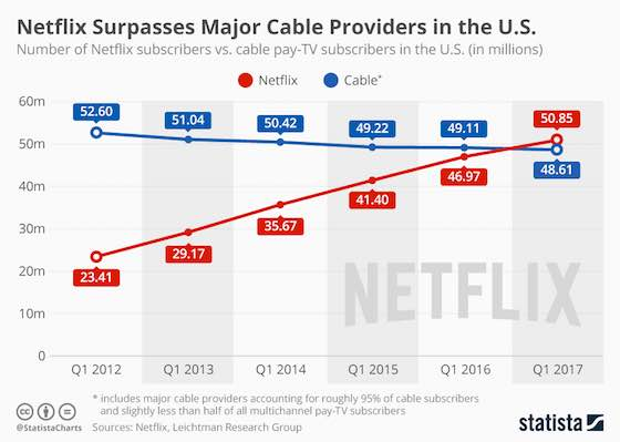 Netflix Surpasses Major Cable Providers