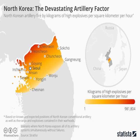 North Korea's Devastating Artillery