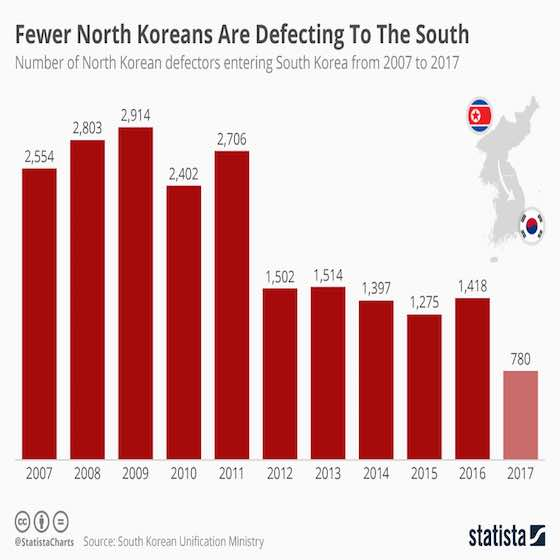 North Korean Defections