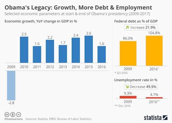 Obama's Legacy: Growth, Debt & Employment