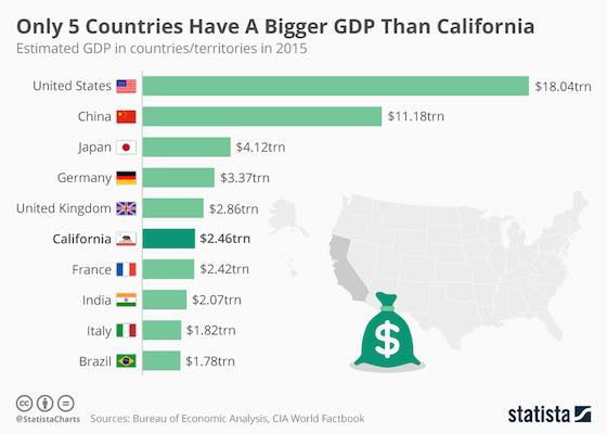 Only 5 Countries Have A Bigger GDP Than California