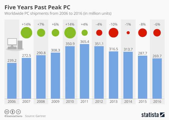 Five Years Past Peak PC