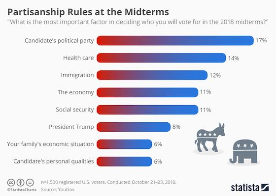 Partisanship Rules at the Midterms