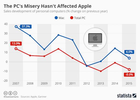 The PC's Misery Hasn't Affected Apple