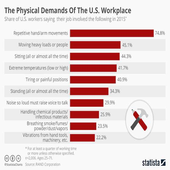 Physical Demands Of The Workplace